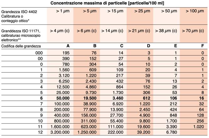 Classificazione olio idraulico SAE AS 4059