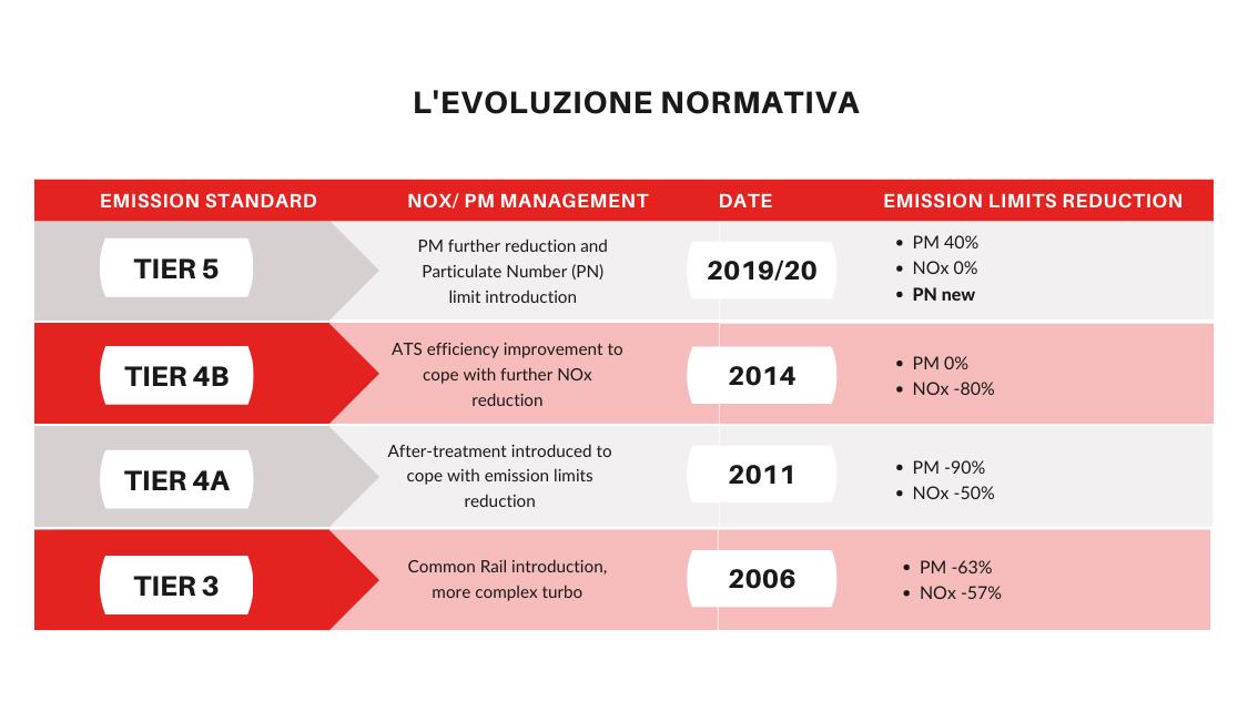 Tabella_evoluzione_normativa_TIER5.png