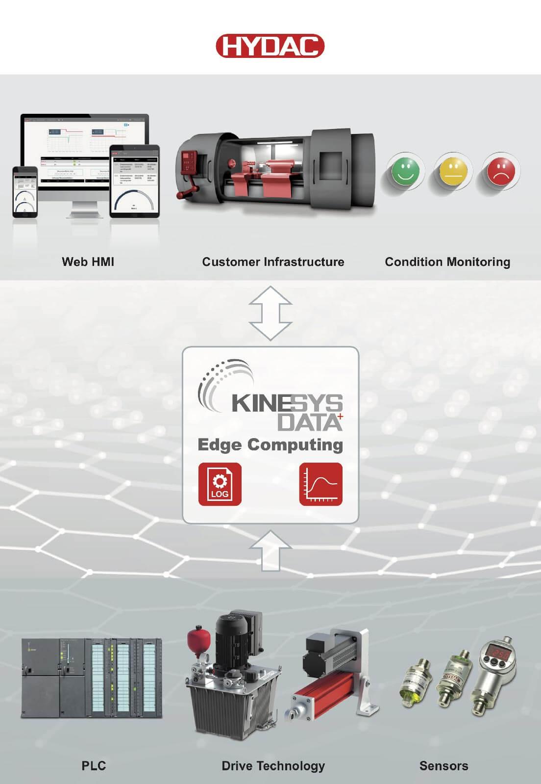 KineSys